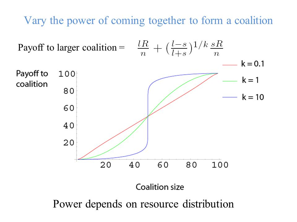 Vary the power of coming together to form a coalition Payoff to larger coalition = Power depends on resource distribution