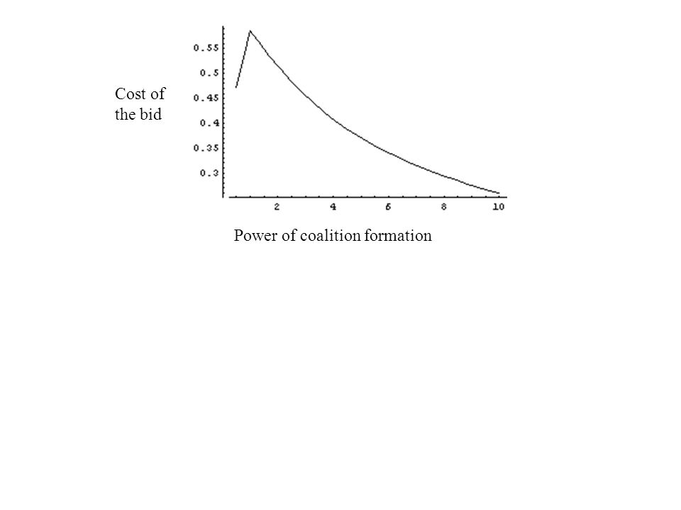 Cost of the bid Power of coalition formation