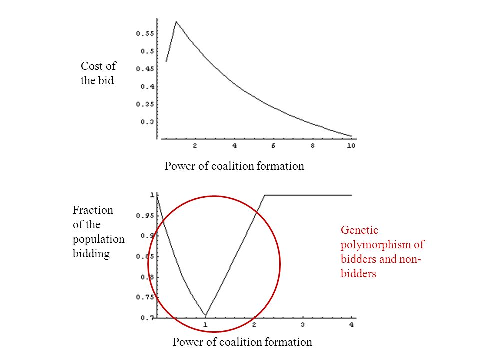 Cost of the bid Power of coalition formation Fraction of the population bidding Genetic polymorphism of bidders and non- bidders