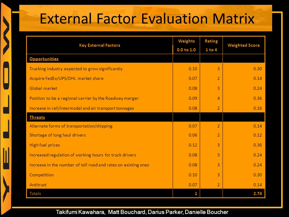 25 Takifumi Kawahara, Matt Bouchard, Darius Parker, Danielle Boucher External Factor Evaluation Matrix Key External Factors WeightsRating Weighted Sco