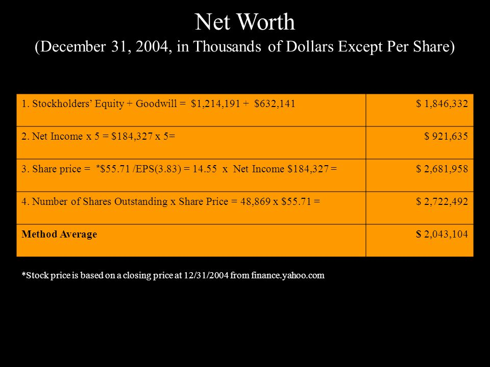 Net Worth (December 31, 2004, in Thousands of Dollars Except Per Share) 1. Stockholders' Equity + Goodwill = $1,214,191 + $632,141$ 1,846,332 2. Net I