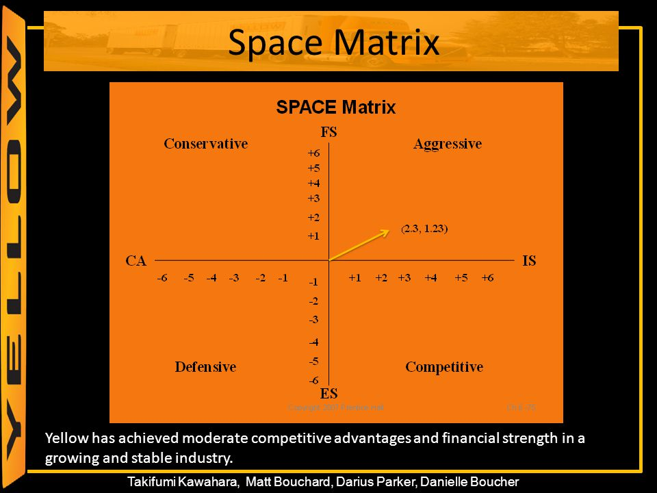 41 Takifumi Kawahara, Matt Bouchard, Darius Parker, Danielle Boucher Space Matrix Yellow has achieved moderate competitive advantages and financial st