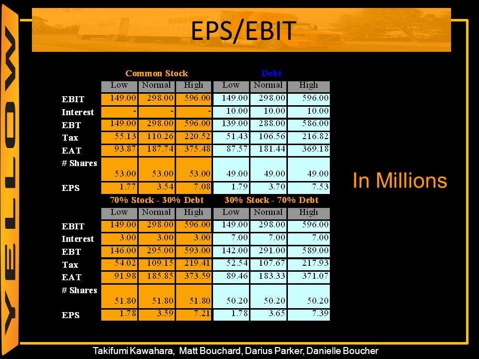 55 Takifumi Kawahara, Matt Bouchard, Darius Parker, Danielle Boucher EPS/EBIT In Millions