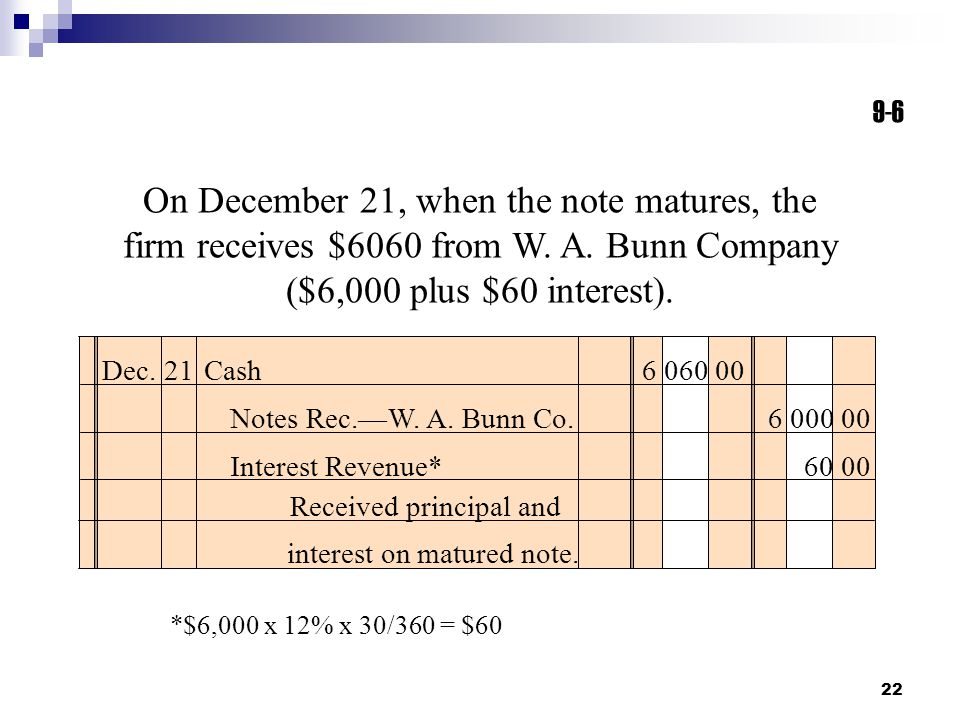 22 On December 21, when the note matures, the firm receives $6060 from W. A. Bunn Company ($6,000 plus $60 interest). Dec. 21Cash 6 060 00 Notes Rec.—
