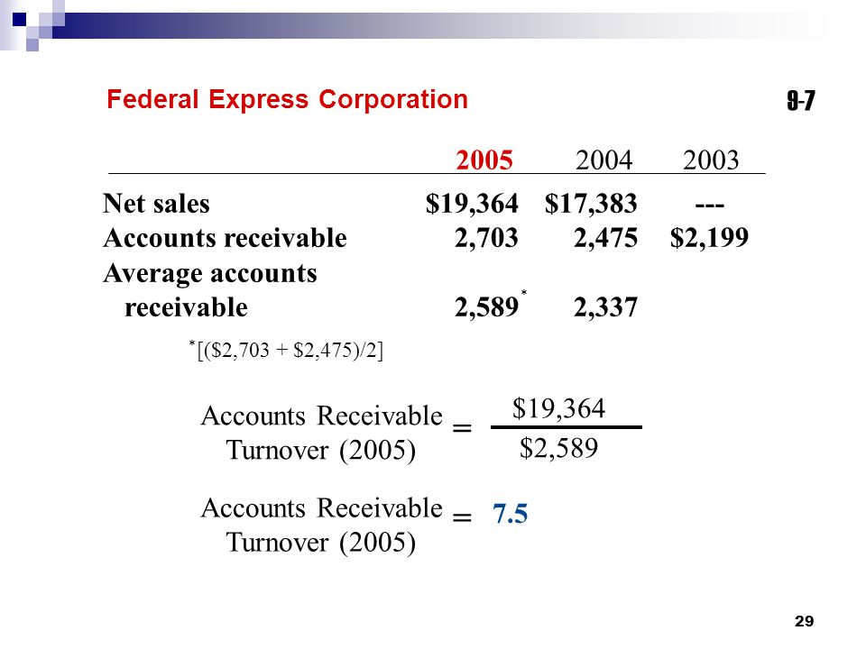 29 9-7 Federal Express Corporation Accounts Receivable Turnover (2005) $19,364 $2,589 = Accounts Receivable Turnover (2005) = 7.5 20052004 2003 Net sa