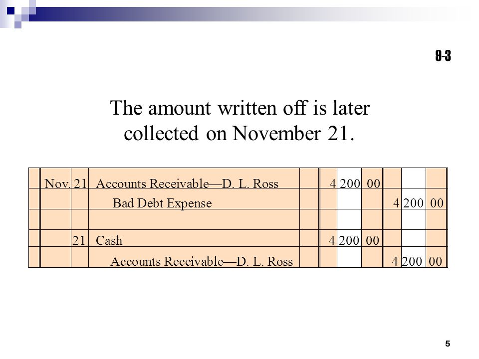 5 The amount written off is later collected on November 21. Nov. 21 Accounts Receivable—D. L. Ross 4 200 00 Bad Debt Expense 4 200 00 21Cash 4 200 00