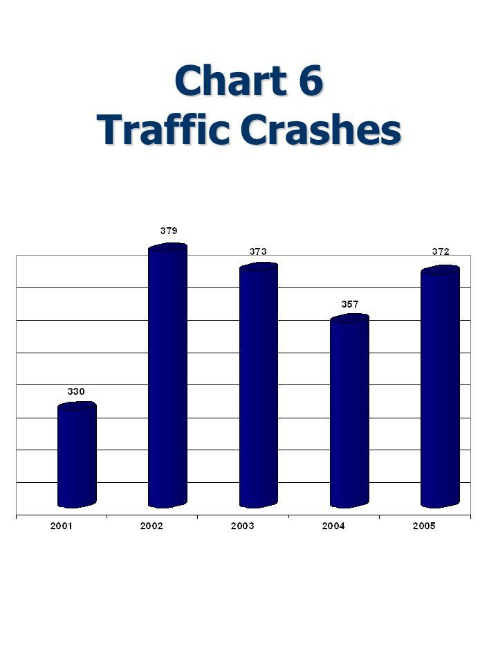 Chart 6 Traffic Crashes