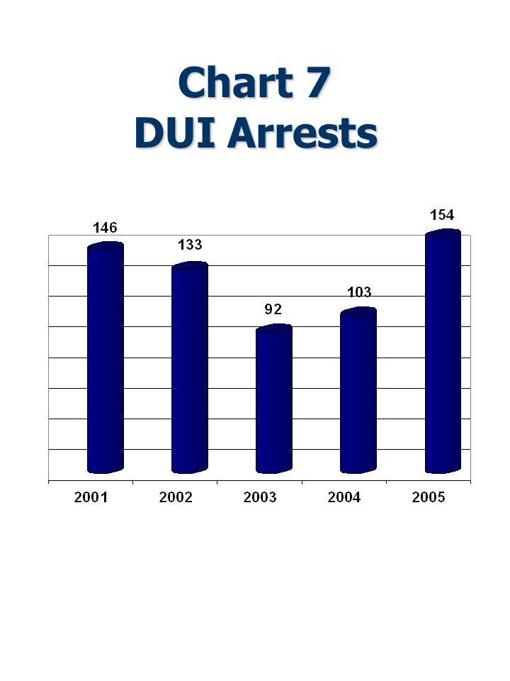 Chart 7 DUI Arrests