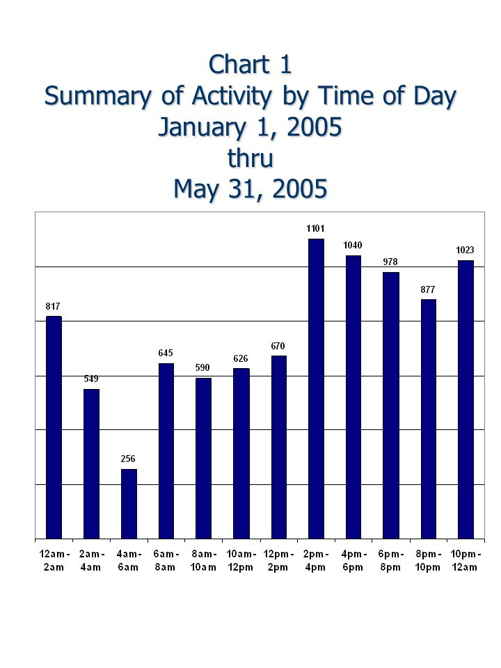 Chart 1 Summary of Activity by Time of Day January 1, 2005 thru May 31, 2005