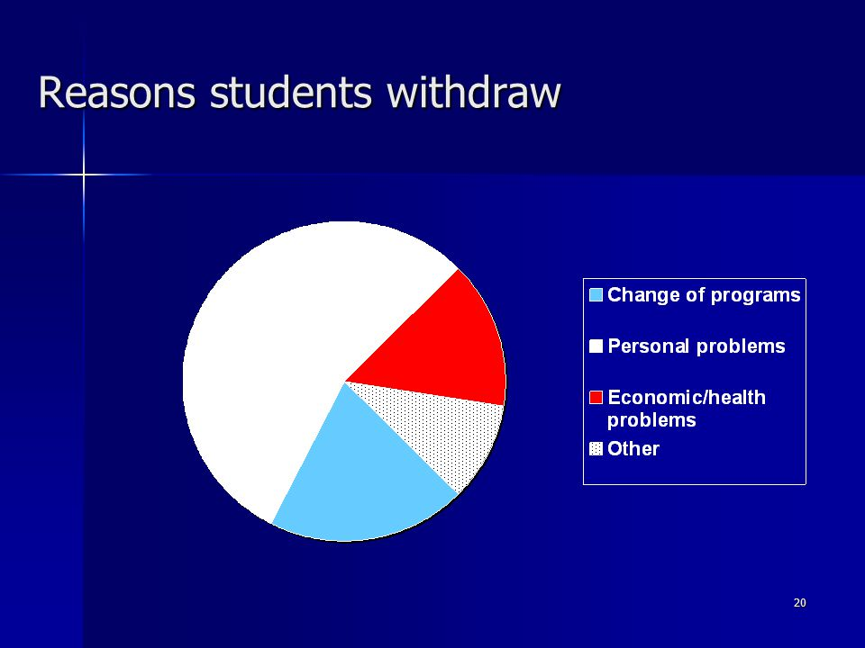 20 Reasons students withdraw