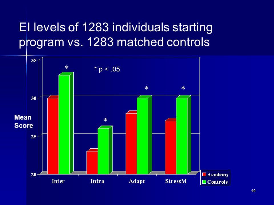 40 * ** * p <.05 Mean Score * EI levels of 1283 individuals starting program vs.