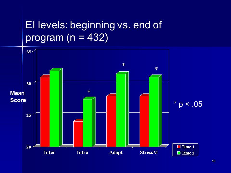 42 * * * * p <.05 Mean Score EI levels: beginning vs. end of program (n = 432)