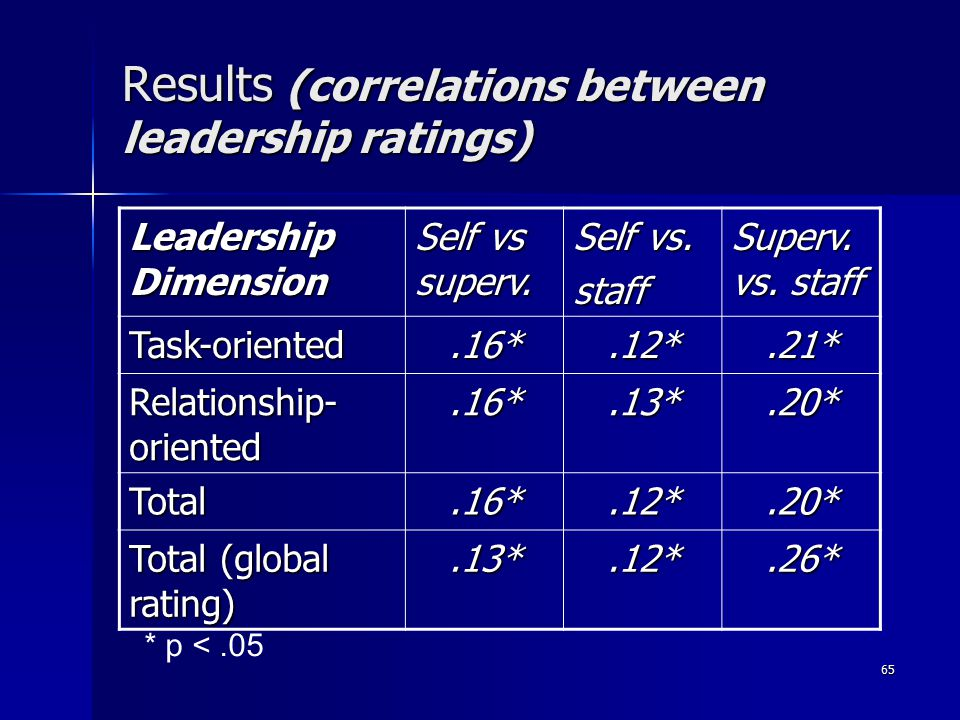 65 Results (correlations between leadership ratings) Leadership Dimension Self vs superv.