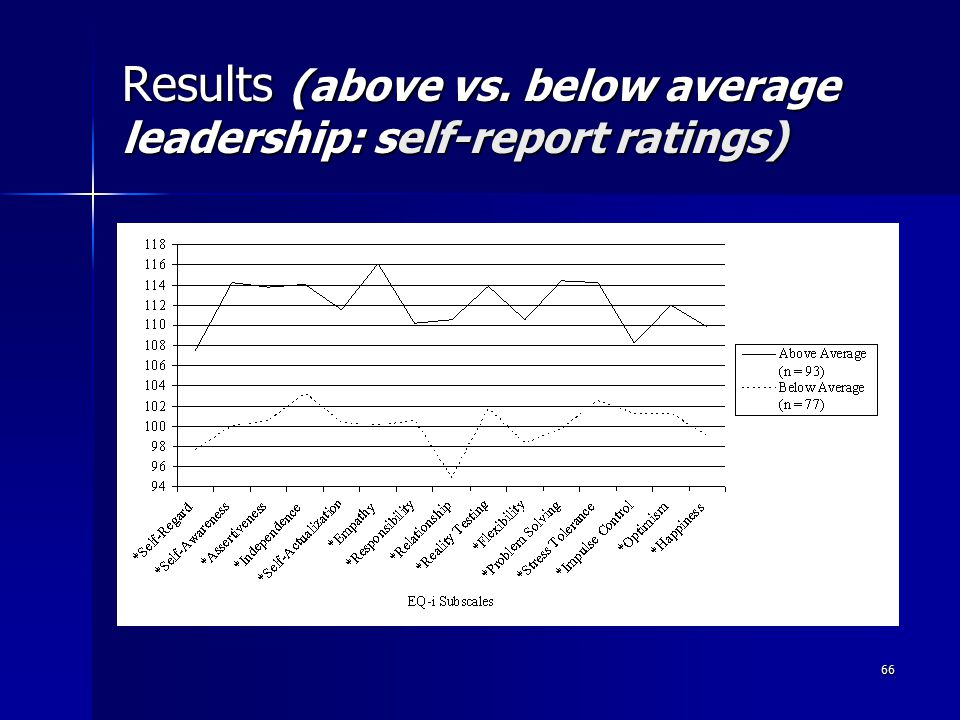 66 Results (above vs. below average leadership: self-report ratings)