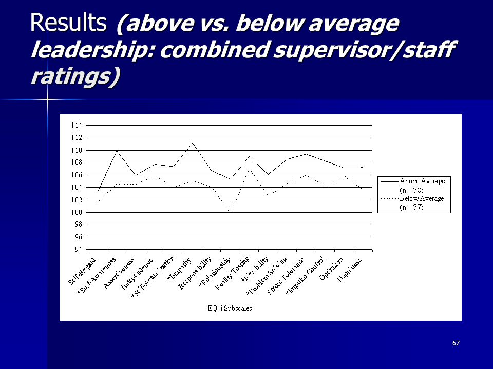 67 Results (above vs. below average leadership: combined supervisor/staff ratings)