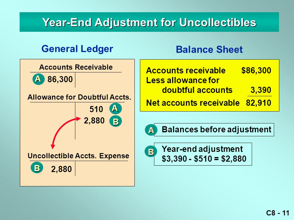 C8 - 11 Year-End Adjustment for Uncollectibles General Ledger Accounts Receivable 86,300A Allowance for Doubtful Accts.