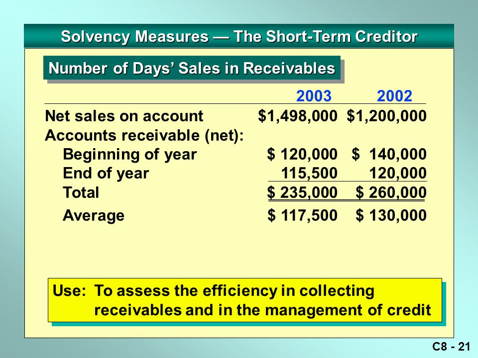 C8 - 21 Solvency Measures — The Short-Term Creditor Number of Days' Sales in Receivables Use:To assess the efficiency in collecting receivables and in the management of credit 20032002 Net sales on account$1,498,000$1,200,000 Accounts receivable (net): Beginning of year$ 120,000$ 140,000 End of year 115,500120,000 Total$ 235,000$ 260,000 Average$ 117,500$ 130,000
