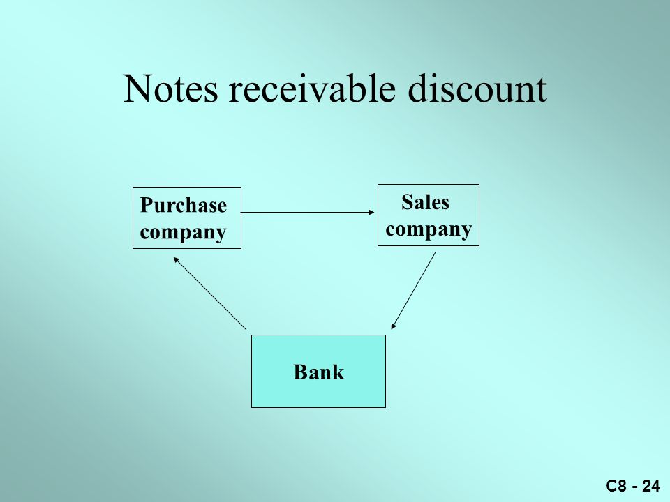 C8 - 24 Notes receivable discount Purchase company Sales company Bank
