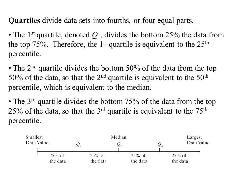 Quartiles divide data sets into fourths, or four equal parts.