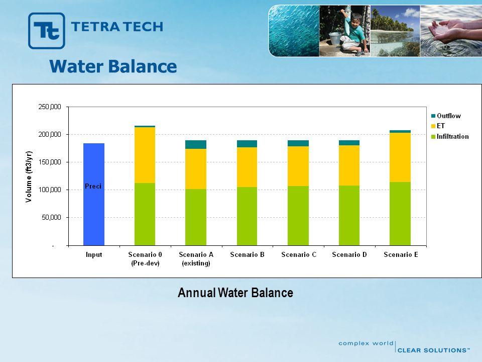 Annual Water Balance Water Balance