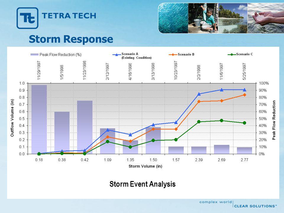 Storm Event Analysis Storm Response