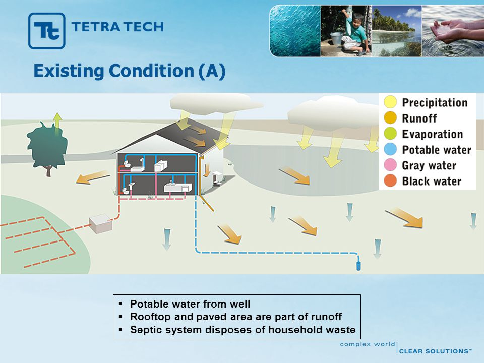  Potable water from well  Rooftop and paved area are part of runoff  Septic system disposes of household waste Existing Condition (A)