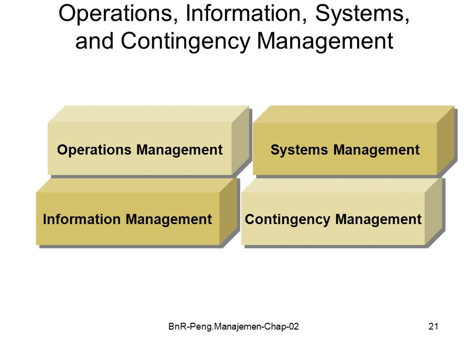 BnR-Peng.Manajemen-Chap-0221 Operations, Information, Systems, and Contingency Management Information Management Operations Management Contingency Management Systems Management