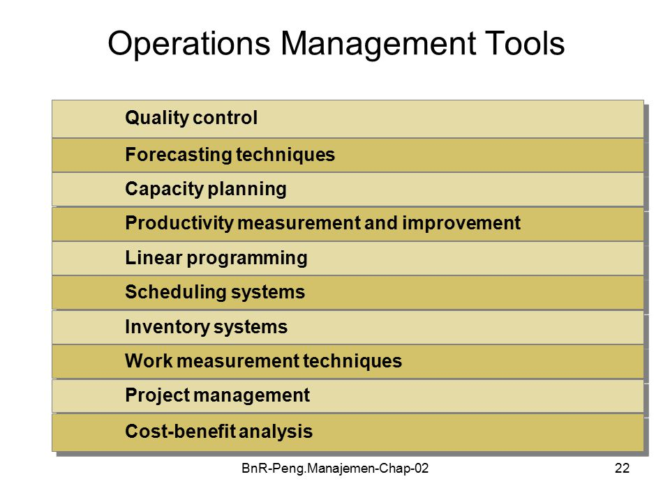 BnR-Peng.Manajemen-Chap-0222 Operations Management Tools Quality control Forecasting techniques Capacity planning Productivity measurement and improvement Linear programming Scheduling systems Inventory systems Work measurement techniques Project management Cost-benefit analysis