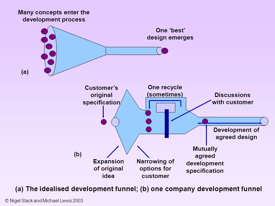 © Nigel Slack and Michael Lewis 2003 Many concepts enter the development process One 'best' design emerges Customer's original specification One recycle (sometimes) Discussions with customer Expansion of original idea Narrowing of options for customer Mutually agreed development specification Development of agreed design (a) (b) (a) The idealised development funnel; (b) one company development funnel