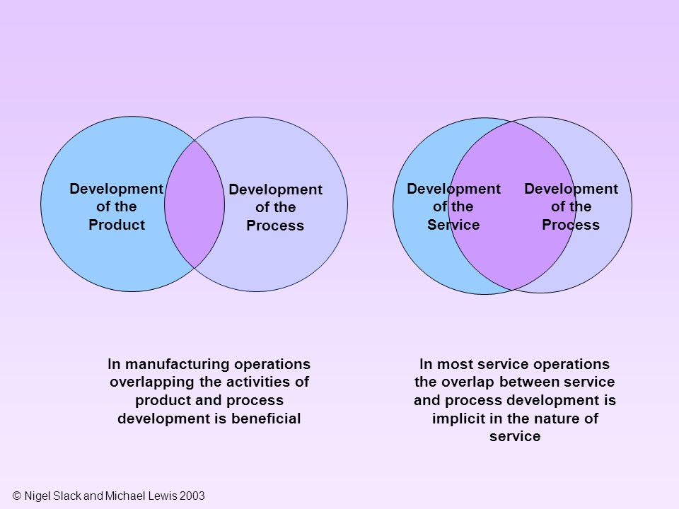 © Nigel Slack and Michael Lewis 2003 Development of the Service Development of the Process Development of the Product Development of the Process In most service operations the overlap between service and process development is implicit in the nature of service In manufacturing operations overlapping the activities of product and process development is beneficial