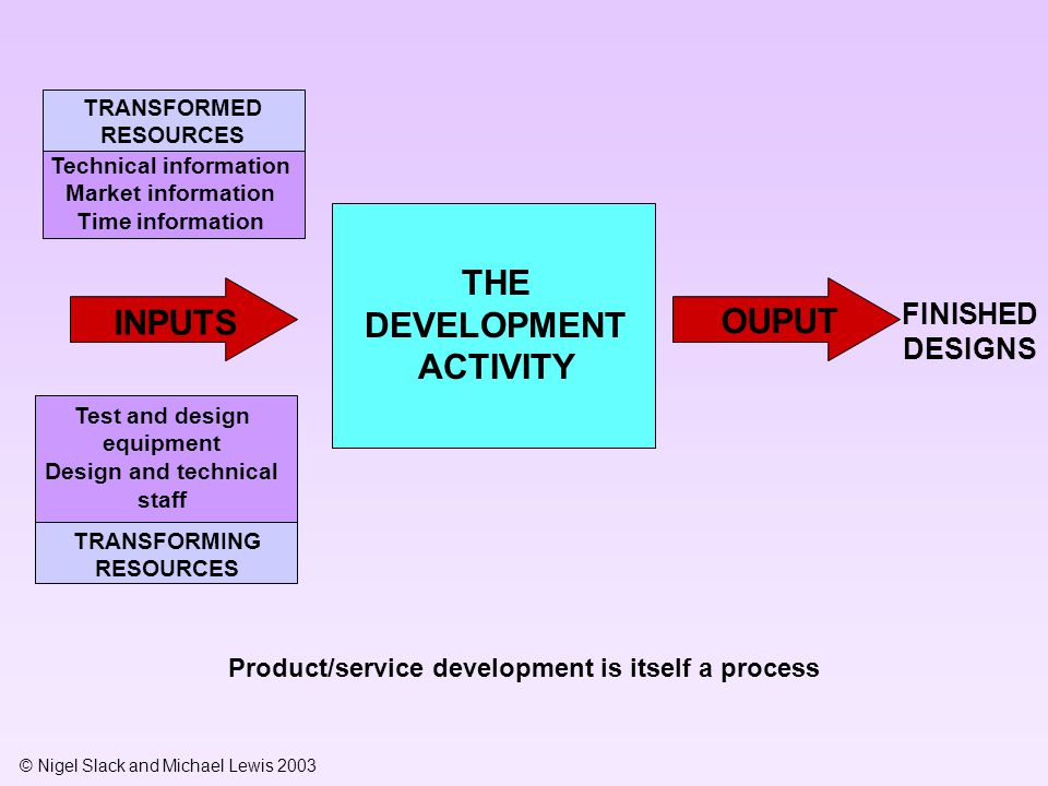 © Nigel Slack and Michael Lewis 2003 Product/service development is itself a process TRANSFORMED RESOURCES Technical information Market information Ti