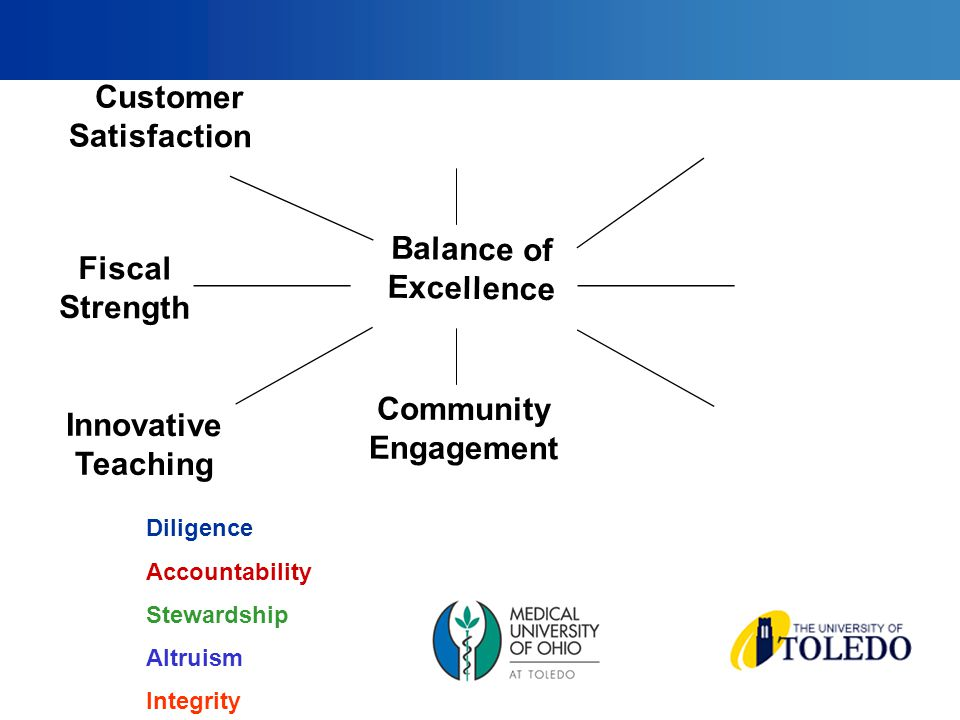 Fiscal Strength Customer Satisfaction Community Engagement Balance of Excellence Innovative Teaching Diligence Accountability Stewardship Altruism Integrity
