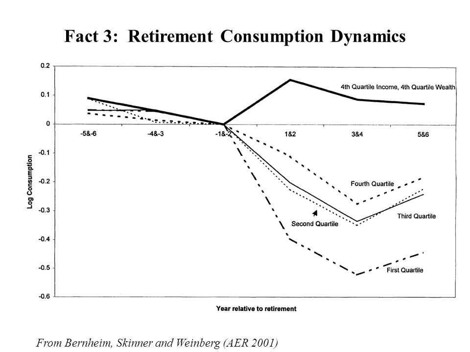 Fact 3: Retirement Consumption Dynamics From Bernheim, Skinner and Weinberg (AER 2001)