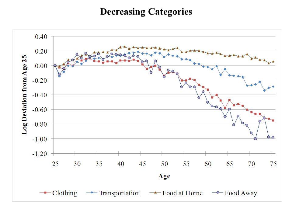 Decreasing Categories
