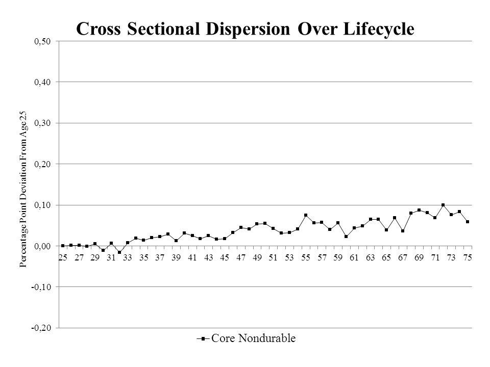 Cross Sectional Dispersion Over Lifecycle