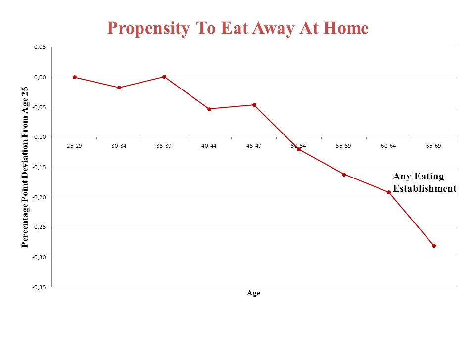 Propensity To Eat Away At Home