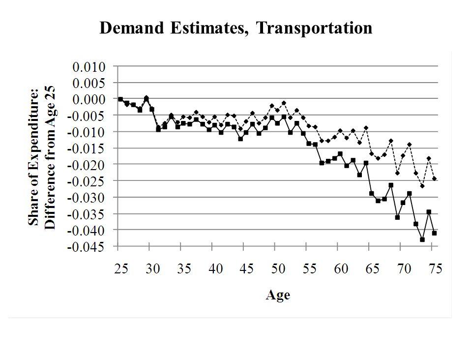 Demand Estimates, Transportation