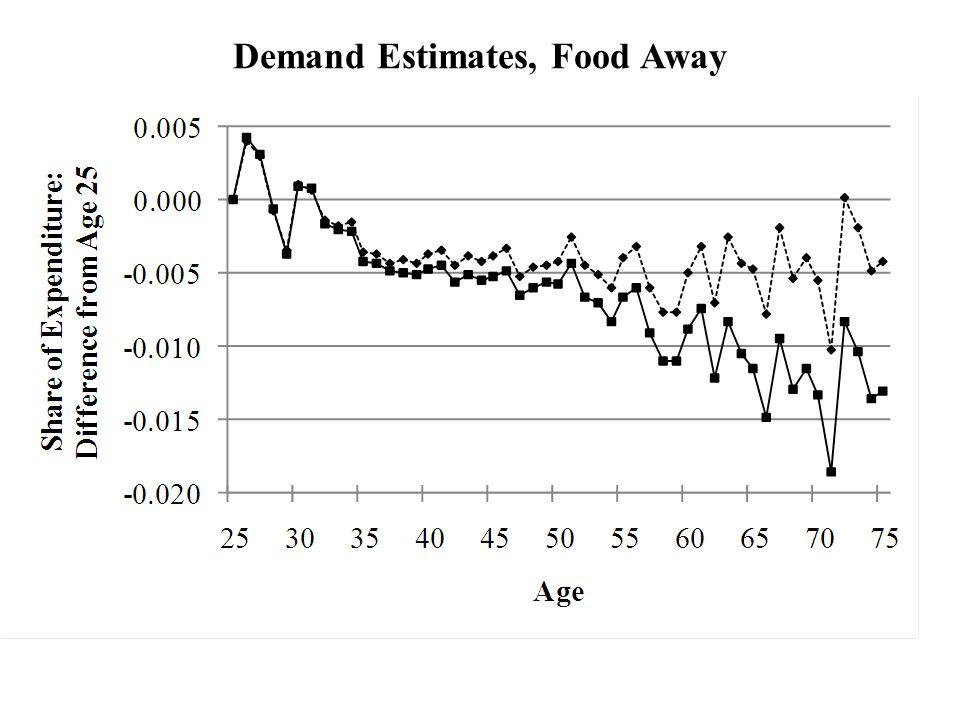 Demand Estimates, Food Away