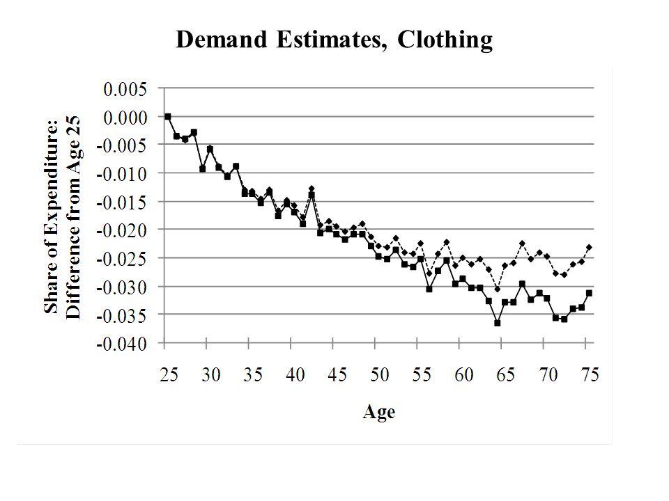 Demand Estimates, Clothing