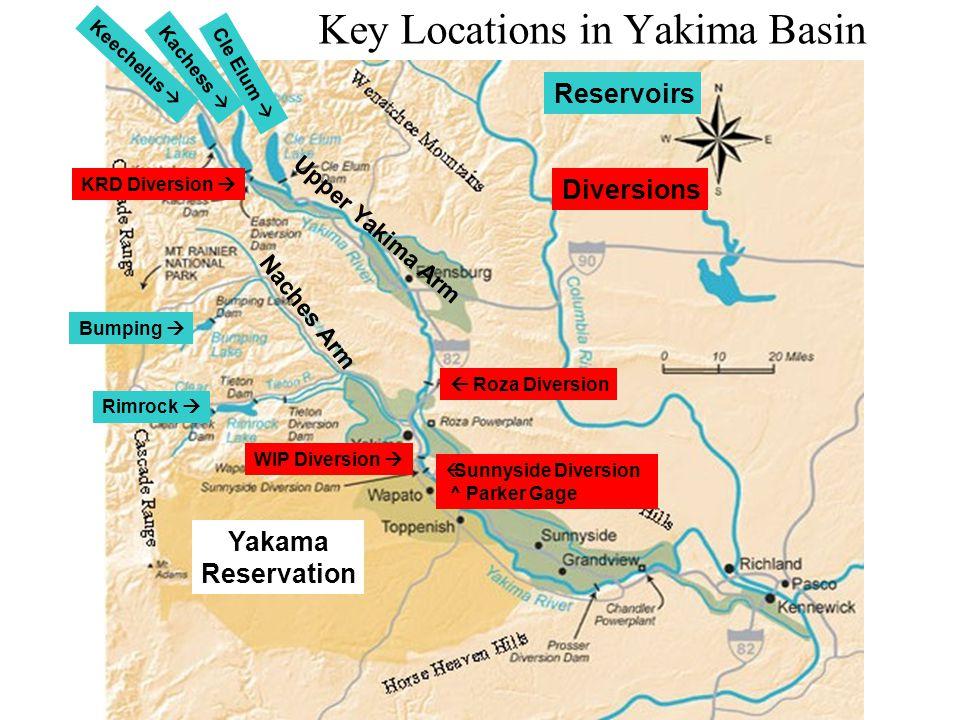 Key Locations in Yakima Basin Reservoirs Yakama Reservation Keechelus  Kachess  Cle Elum  Bumping  Rimrock  Diversions  Roza Diversion WIP Diversion   Sunnyside Diversion ^ Parker Gage U p p e r Y a k i m a A r m N a c h e s A r m KRD Diversion 