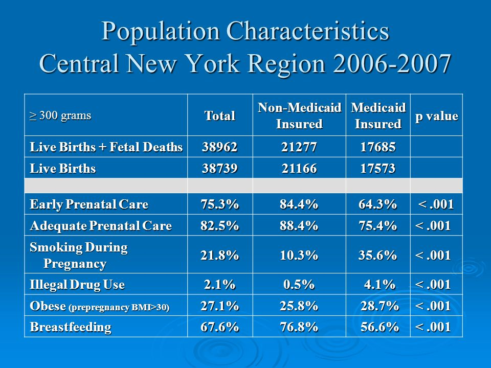 Population Characteristics Central New York Region 2006-2007 ≥ 300 grams TotalNon-MedicaidInsuredMedicaidInsured p value Live Births + Fetal Deaths 389622127717685 Live Births 387392116617573 Early Prenatal Care 75.3%84.4%64.3% <.001 Adequate Prenatal Care 82.5%88.4%75.4% <.001 Smoking During Pregnancy Pregnancy21.8%10.3%35.6% <.001 Illegal Drug Use 2.1%0.5% 4.1% 4.1% <.001 Obese (prepregnancy BMI>30) 27.1%25.8% 28.7% 28.7% <.001 Breastfeeding67.6%76.8% 56.6% 56.6% <.001
