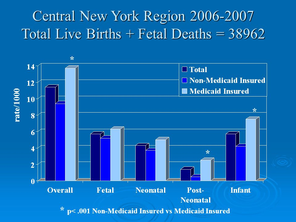 Central New York Region 2006-2007 Total Live Births + Fetal Deaths = 38962 rate/1000 * * * * p<.001 Non-Medicaid Insured vs Medicaid Insured