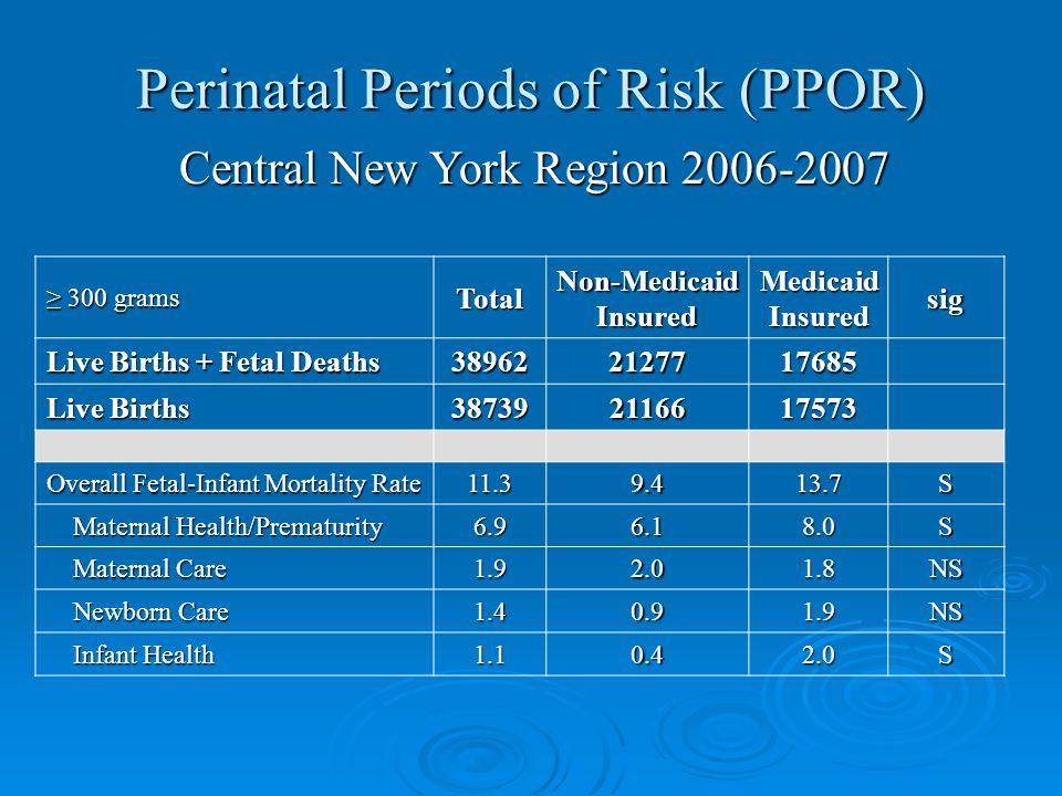 Perinatal Periods of Risk (PPOR) ≥ 300 grams TotalNon-MedicaidInsuredMedicaidInsuredsig Live Births + Fetal Deaths 389622127717685 Live Births 387392116617573 Overall Fetal-Infant Mortality Rate 11.39.413.7S Maternal Health/Prematurity Maternal Health/Prematurity6.96.18.0S Maternal Care Maternal Care1.92.01.8NS Newborn Care Newborn Care1.40.91.9NS Infant Health Infant Health1.10.42.0S Central New York Region 2006-2007