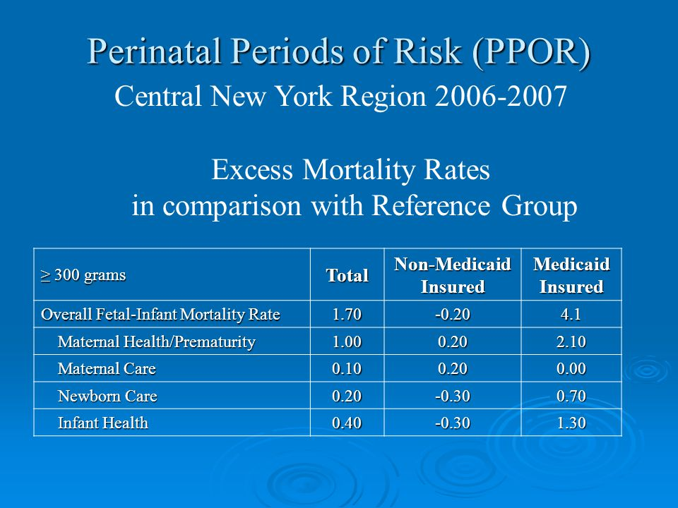 Perinatal Periods of Risk (PPOR) Central New York Region 2006-2007 ≥ 300 grams TotalNon-MedicaidInsuredMedicaidInsured Overall Fetal-Infant Mortality Rate 1.70-0.204.1 Maternal Health/Prematurity Maternal Health/Prematurity1.000.202.10 Maternal Care Maternal Care0.100.200.00 Newborn Care Newborn Care0.20-0.300.70 Infant Health Infant Health0.40-0.301.30 Excess Mortality Rates in comparison with Reference Group