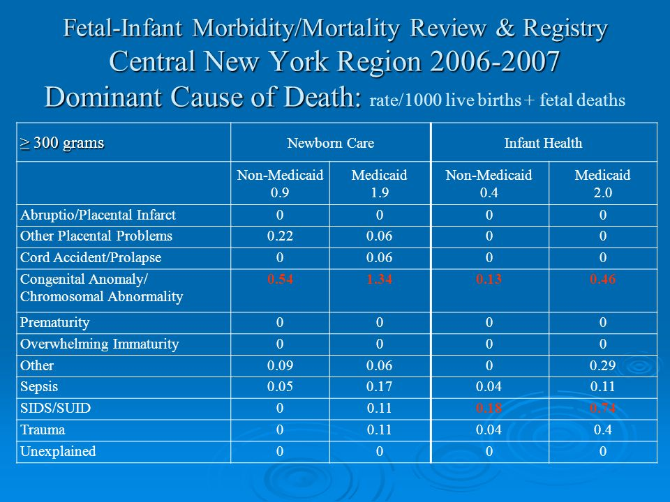 Fetal-Infant Morbidity/Mortality Review & Registry Central New York Region 2006-2007 Dominant Cause of Death: Fetal-Infant Morbidity/Mortality Review & Registry Central New York Region 2006-2007 Dominant Cause of Death: rate/1000 live births + fetal deaths ≥ 300 grams Newborn CareInfant Health Non-Medicaid 0.9 Medicaid 1.9 Non-Medicaid 0.4 Medicaid 2.0 Abruptio/Placental Infarct0000 Other Placental Problems0.220.0600 Cord Accident/Prolapse00.0600 Congenital Anomaly/ Chromosomal Abnormality 0.541.340.130.46 Prematurity0000 Overwhelming Immaturity0000 Other0.090.0600.29 Sepsis0.050.170.040.11 SIDS/SUID00.110.180.74 Trauma00.110.040.4 Unexplained0000