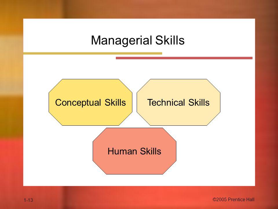 1-13 ©2005 Prentice Hall Managerial Skills Conceptual SkillsTechnical Skills Human Skills