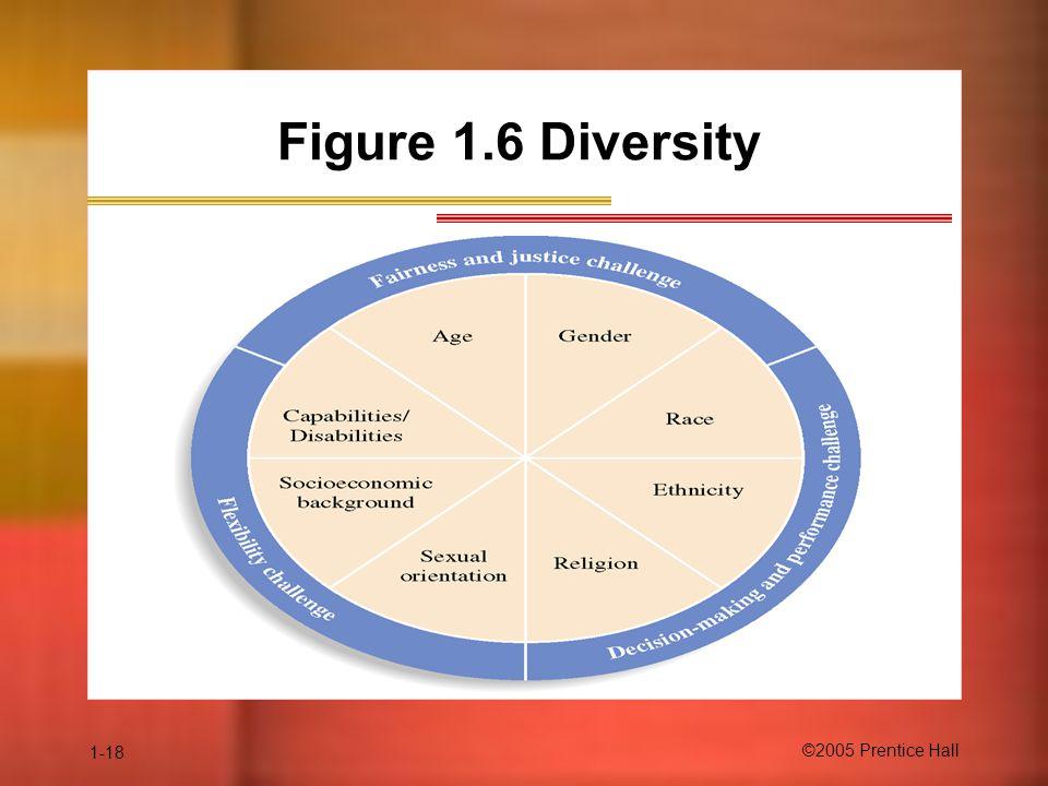 1-18 ©2005 Prentice Hall Figure 1.6 Diversity
