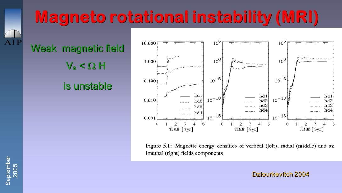 September 2005 Cosmic rays and Parker instability