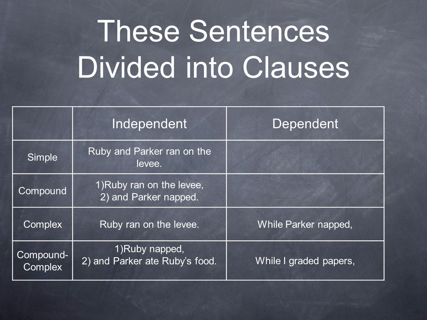 These Sentences Divided into Clauses IndependentDependent Simple Ruby and Parker ran on the levee.