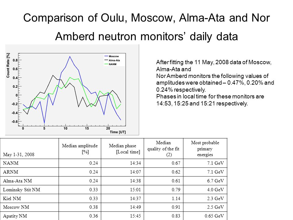 Comparison of Oulu, Moscow, Alma-Ata and Nor Amberd neutron monitors' daily data After fitting the 11 May, 2008 data of Moscow, Alma-Ata and Nor Amberd monitors the following values of amplitudes were obtained – 0.47%, 0.20% and 0.24% respectively.